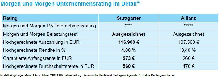 Unternehmensrating Stuttgarter Lebensversicherung a.G. und Allianz Lebensversicherung AG