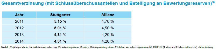 Stuttgarter Lebensversicherung a.G. Vergleich der Gesamtverzinsung 2011 bis 2014