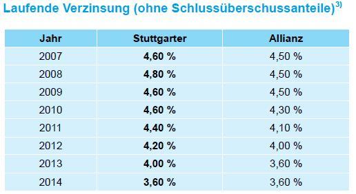 Stuttgarter Lebensversicherung a.G. Vergleich der laufenden Verzinsung 2007 bis 2014