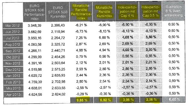 Renditetabelle für den Tarif Allianz IndexSelect Unterstützungskasse mit Indexpartizipation