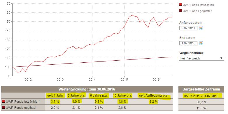 Entwicklung - UWP-Fonds Canada Life 2011 bis 2016