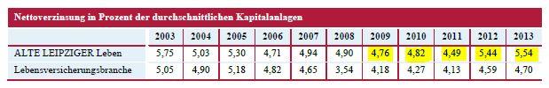 Alte Leipziger Nettoverzinsung der Anlagen 2013