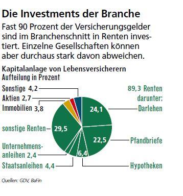 Wie investieren deutsche Lebensversicherer